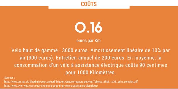 une année de vélotaf : les coûts