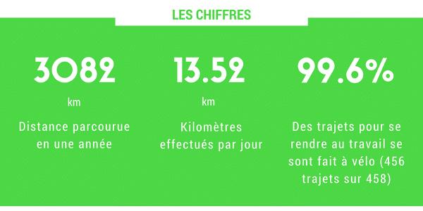 une année de vélotaf : les chiffres